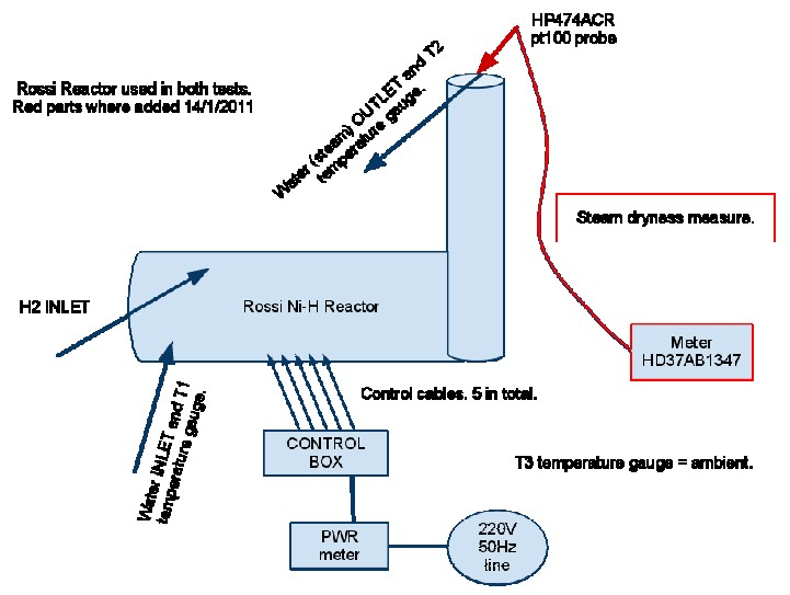 Cold fusion from italy updated rossi focardi energy catalyst reactor block diagram ccuart Image collections