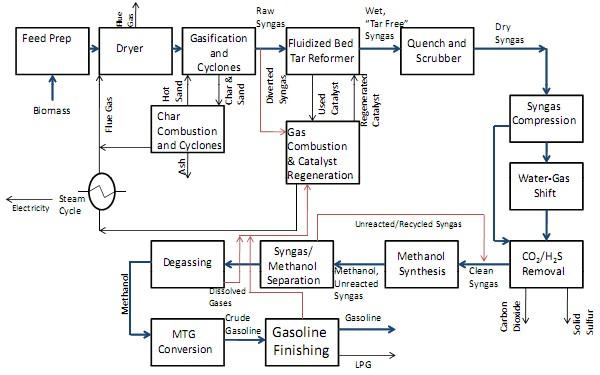 NREL Biomass to Gasoline Block Flow Diagram biomass to gasoline on the cheap?