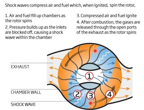 a new engine driven by shock waves