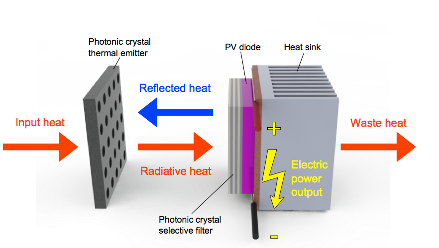 Mits New Thermophotovoltaic Cell New Energy And Fuel