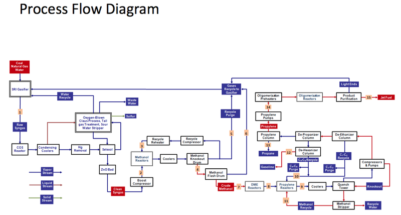 sri international develops a new coal to liquid fuel process rh newenergyandfuel com Well Water Flow Infrastructure Diagram Process Flow Diagram Oil Field