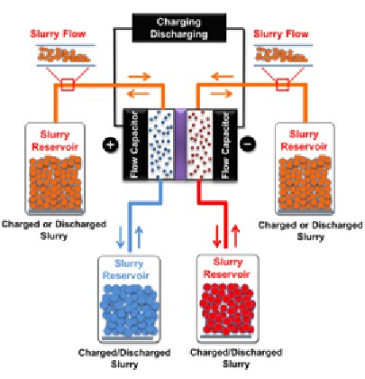 Combining The Supercapacitor and Flow Battery