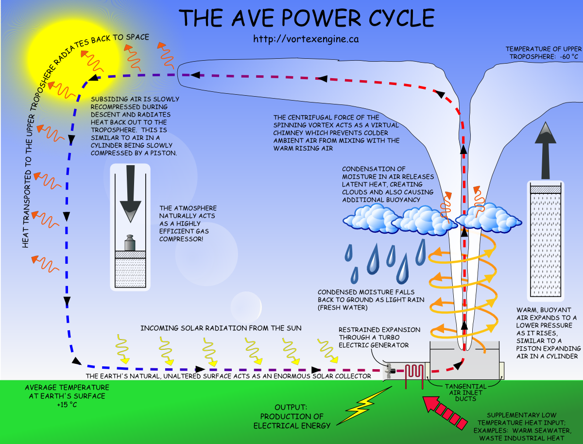 Rising Heat Captured For Power Solar Engine Diagram Atmospheric Vortex Cycle Click Image The Largest View