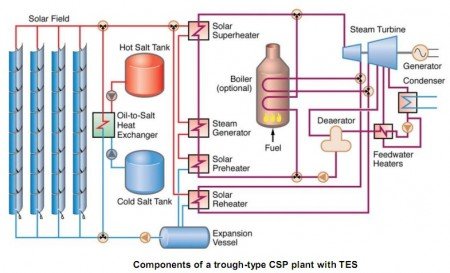 Concentrated Solar Plant with Thermal Energy Storage Block Diagram. Click image for the largest view.