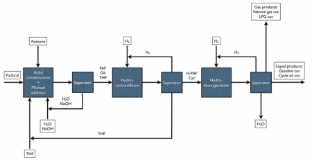 Four Catalyst Block Diagram From Hemicellulose to Refinery Feedstock.  Click image for more info.