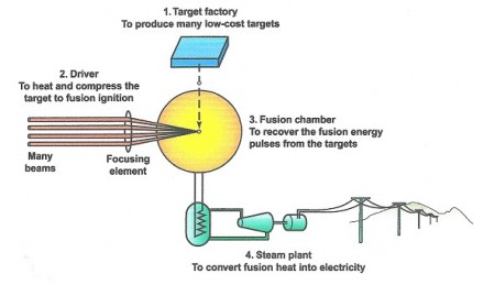 IFE Powerplant Schematic of the Four Major Components. Click image for the largest view.