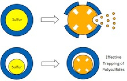 Sulfur Egg Yolk Cathode Diagram. Image Credit:  Zhi Wei She, Stanford University. Click image for more info.