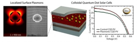Colloidal Quantum Dot Solar Cell Artists View. Click image for the largest view.