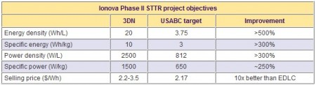 Ionova Phase II STTR Project Objectives. Click image for the largest view.