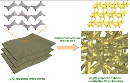 Rice Hybrid Ribbon Cathode Graphic. Click image for more info.