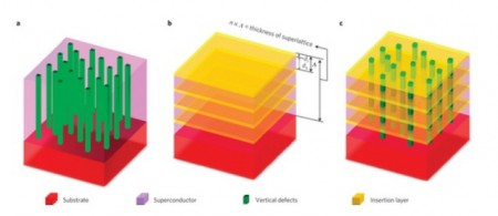 Superconductor Superlattice Schematic Structure. Click image for the largest view.