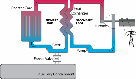 WAMSR Reactor Schematic Graphic Diagram. Click image for the largest view.