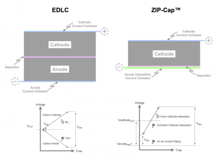 Zip-Cap Compared to EDLC graphic describing the ZIP-Cap architecture and how it differs from that of the EDLC. Click image for the largest view.