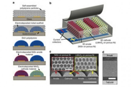 3D Battery Image From the Study Abstract. Click image for the largest view.