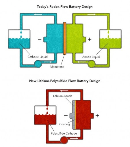 """Flow Battery Comparison New Stanford Design vs Old. These diagrams compare Stanford/SLAC's new lithium-polysulfide flow battery design with conventional """"redox"""" flow batteries. The new flow battery uses only one tank and pump and uses a simple coating instead of an expensive membrane to separate the anode and cathode.  Image Credit: Greg Stewart at SLAC. Click image for the largest view."""
