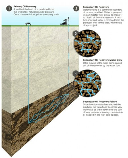 Glori Energy AERO System Image 1.  Click the Glori Energy link in the text and go to the technology page for a more full explanation.  Click image for the largest view.