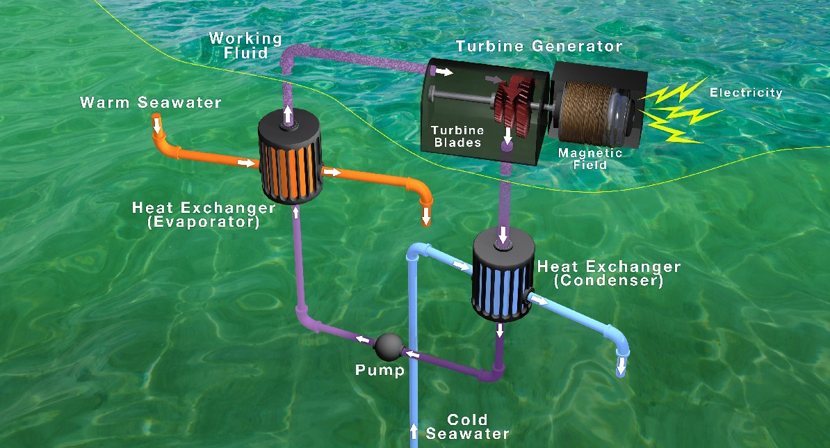 ocean thermal energy goes commercial