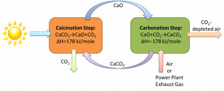Solar CO2 Capture Process Graph.  Image Credit: Solar Energy Lab, University of Minnesota.  Click image for the largest view.