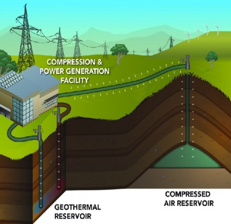 PNNL Wind Compressed Air Geothermal Energy Production and Storage Diagram.  Click image for the largest view.