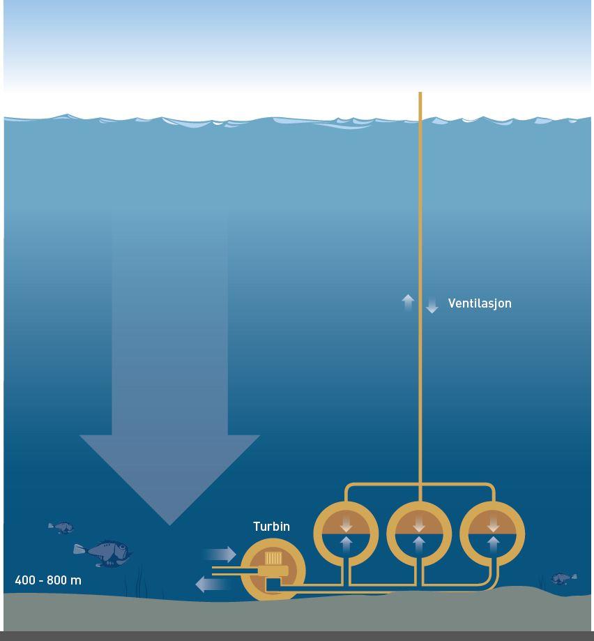 Subsea Energy Storage Block Diagram : New Energy and Fuel