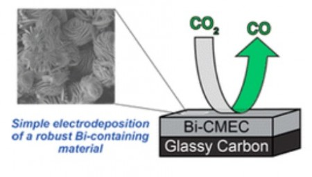 Bismuth CO2 to CO Catalyst. Click image for the largest view.