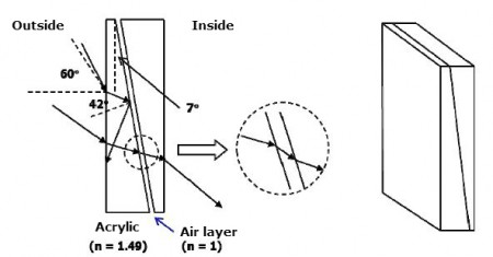 Operation Principle of the Infrared Managing Window Sheet. Click image for the largest view.  Image credit AIST, Japan.