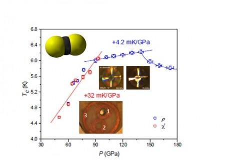 Carbon Disulfide Picture Struzhkin. Click image for more info.
