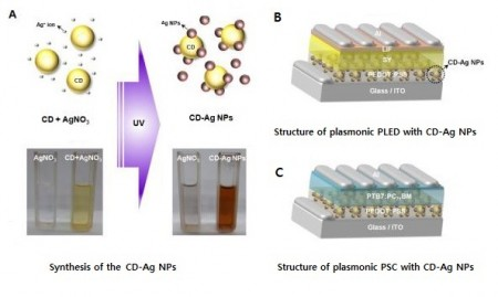 Polymer LED and Solar Cell Building.  Two in one solution for low cost polymer LEDs and solar cells.  Image credit: UNIST.  Click image for the largest view.