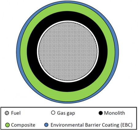 Silicon Carbide Nuclear Fuel Cladding Cross Section. Click image for more info.