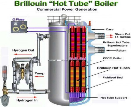 Brillouin's Hot Tube Commercial Scale Boiler