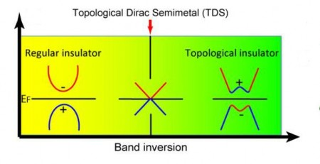 Topological Dirac Semi Metal Critical Point Graphic. Click image for more info.