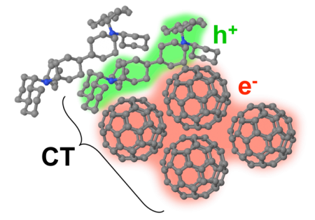 Nanocrystalline Fullerene Molecules in an Organic Solar Cell Heterojunction.  Click image for more info.