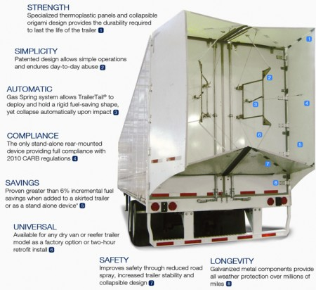 ATDynamics TrailerTail Features. Click image for the largest view.