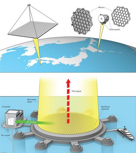JAXA Graphic Solar Array & Receiving Station.  Click image for more info.  Illustration Credit: John MacNeill  More visual media at the http://spectrum.ieee.org link below.
