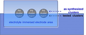Palladium Based Water Splitting Experiment Diagram.  Click image for the largest view.