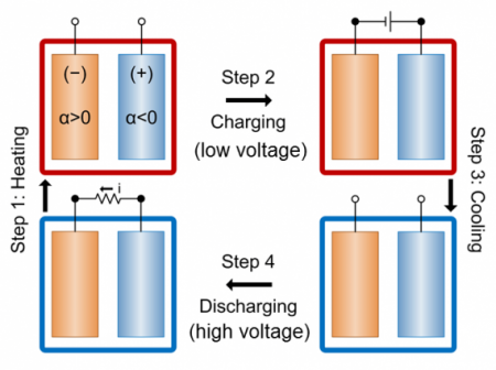 Thermo Electric Battery Charging Steps Diagram.  Click image for more info.