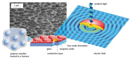 "Empa Hydrogen Producing Solar Cell. How the ""moth eye solar cell"" is created, and how it collects light. Image Credit: Empa. Click image for the largest view."