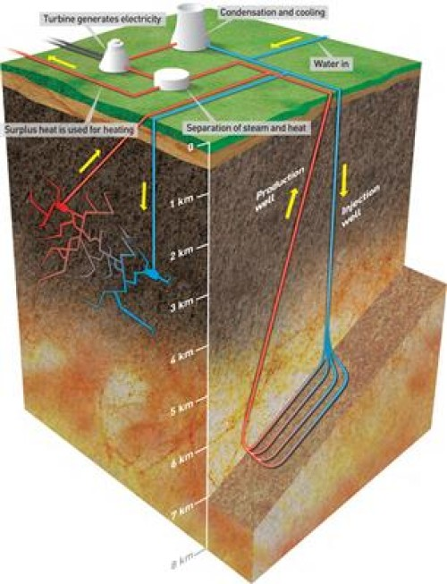 Geothermal Heat Diagram From Sintef New Energy And Fuel