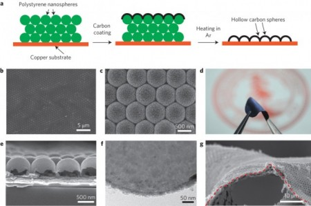 Nanosphere Images For Lithium Battery.  Click the study paper link above for more info and click the image for a larger view.