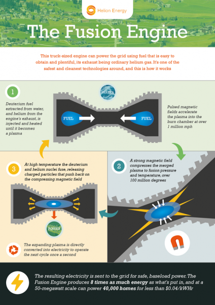 Helion's Fusion Process Steps.  Click image for the largest view.