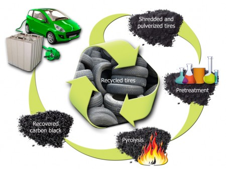 Recycled Tire Carbon Black Recovery for Battery Anode Schematic. Click image for the largest view,
