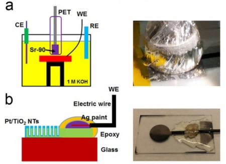 (a), Schematic view of the testing setup for platinum/nanoporous titanium dioxide under irradiation and a photograph of the Strontium-90/Yittrium 90 source with gas bubbles attached to the outer surface of the PET film. (b), Schematic diagram and photograph of the platinum/nanoporous titanium dioxide electrode.  Click image for more info.