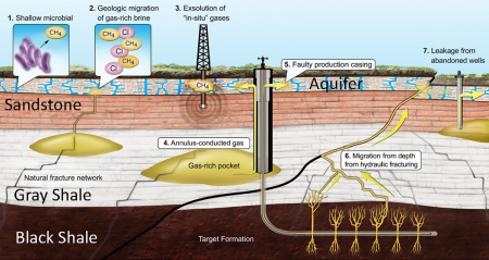 Natural Gas Migration by Well Casing to Aquifer Graphic.  As researchers study hydraulic fracturing, a team led by Thomas Darrah at The Ohio State University has identified a key source of groundwater contamination (labeled 5, center right) caused by faulty well casings. Image  Credit: Courtesy of Thomas Darrah,  Ohio State University.  Click image for the largest view.
