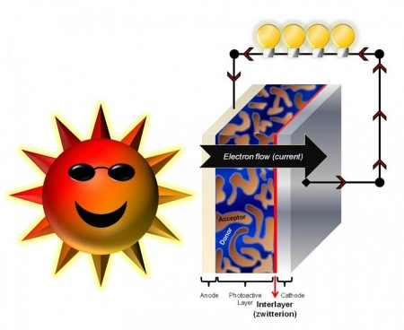 Zwitterion Assisted Photo Cell. Click image for the largest view.  Image Credit: Todd Emrick, University of Massachusetts Amherst.