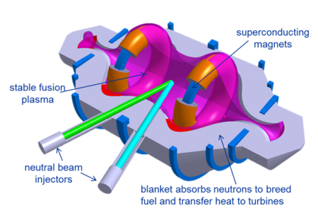 Compact Fusion Reactor Diagram. Click image for the largest view.  Image Credit: Lockheed Martin.