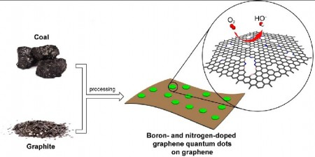 Graphene Quantum Dots to Replace Platinum.  Image Credit: The Tour Group/Rice University)