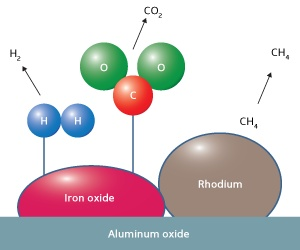 Schematic illustration of a rhodium-iron oxide catalyst on solid aluminium oxide for converting bioethanol into hydrogen gas at low temperature. Image Credit: The Agency for Science, Technology and Research.  Click image for the largest view.
