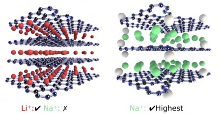 Graphene Paper Storage of Lithium and Sodium.  The graphic shows graphene oxide produced at 900º C (left) and 500º C (right). Increased interlayer spacing because of residual oxygen (white spheres) allows storage of sodium ions (green). The interlayer spacing at 900º C is sufficient for the lithium ions (red).  Image Credit: Kansas State University.