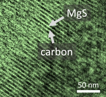 Magnesium Sulfur Battery Cathode Electron Microscopy Composite.  Image Credit: HIU, Karlsruhe Institute of Technology.  Click image for the largest view.