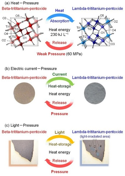 Heat Storage Ceramic Energy Pathways. (a) The material stores heat energy of 230 kJ L-1 by heating and releases the energy by a weak pressure (60 MPa). In addition, this material stores heat energy by various approaches such as (b) electric current flow or (c) light-irradiation. Image Credit: © 2015 Shin-ichi Ohkoshi.  Click image for the largest view.
